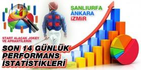 31 Ekim Cumartesi günü Şanlıurfa, Ankara ve İzmir'de start alacak jokey ve aprantilerin son 14 günlük performans istatistikleri